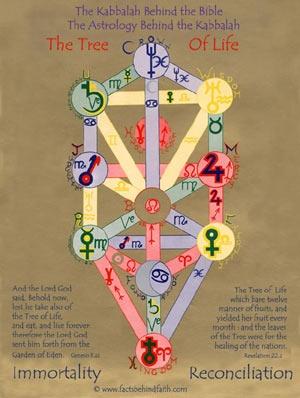 Como a Kabbalah explica a astrologia?